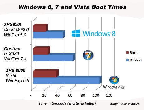 windows 7 vs windows 10 speed