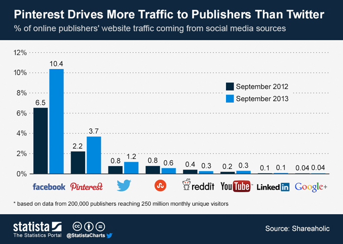 Driving-web-traffic